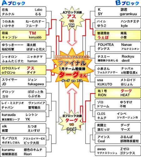 トーナメント結果