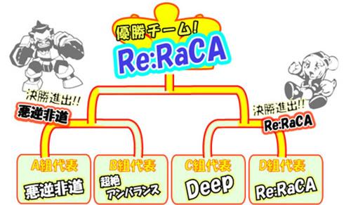 アンプドタッグマッチ結果発表!優勝者はRe:RaCA!!